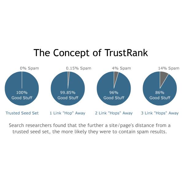 indice trustrank, el trustrank, trustrank vs pagerank