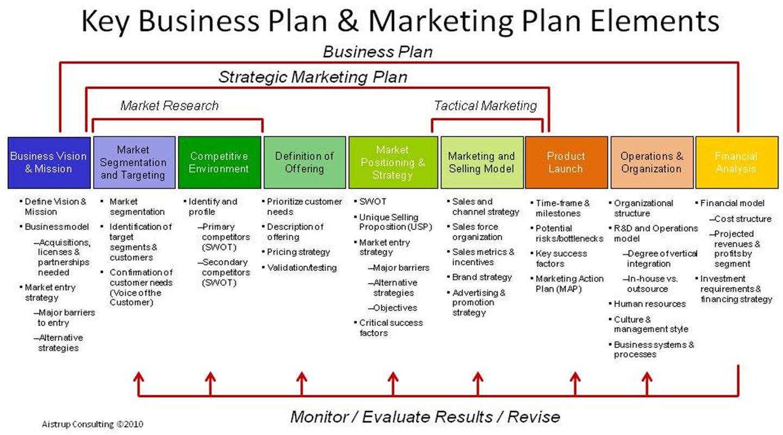 estructura plan de marketing, plan de marketing, marketing branding