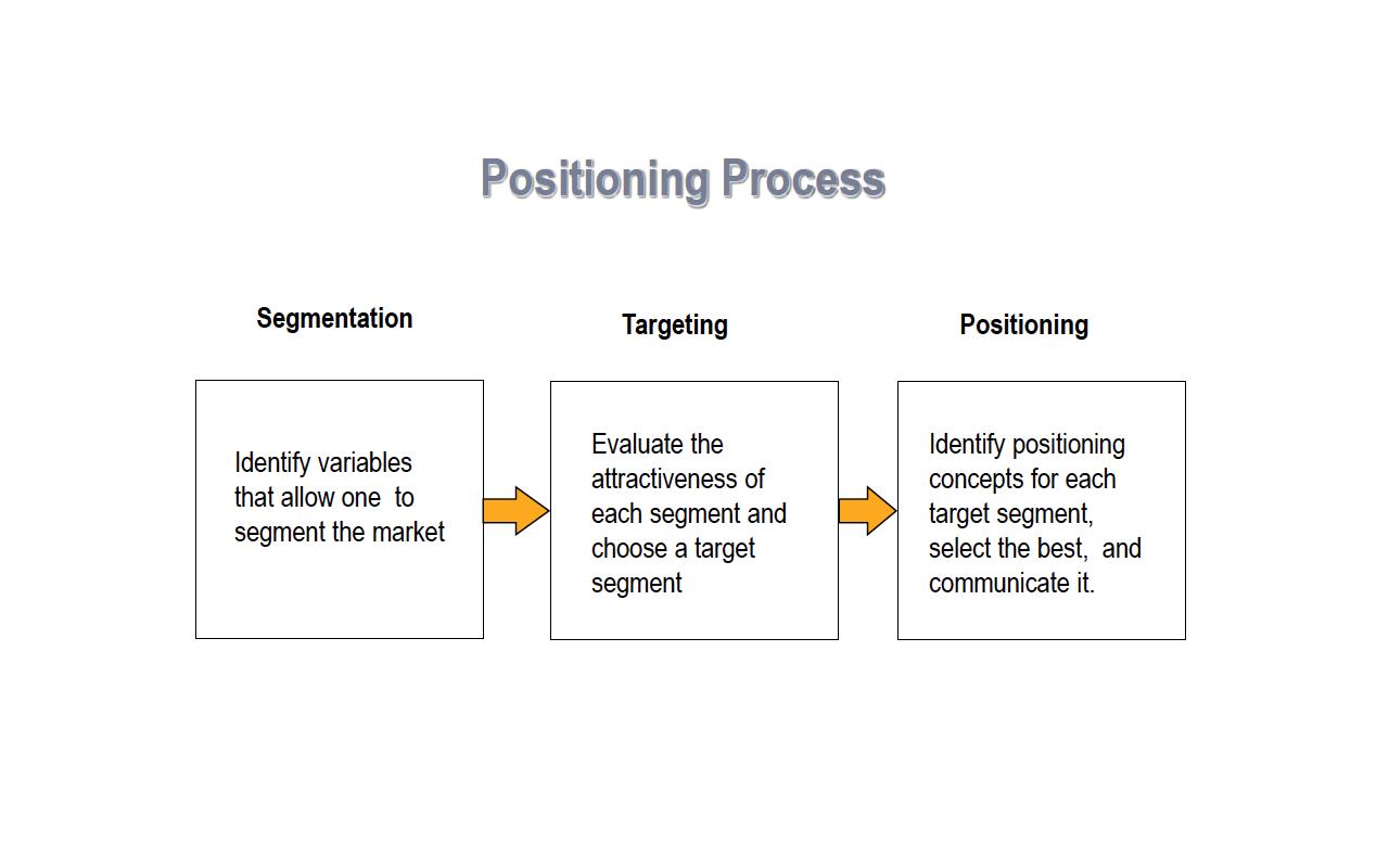 estrategia stp, segmentacion stp, segmentacion sfp