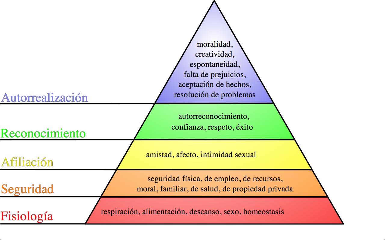 piramide de maslow, la jerarquia de necesidades de maslow, maslow piramide