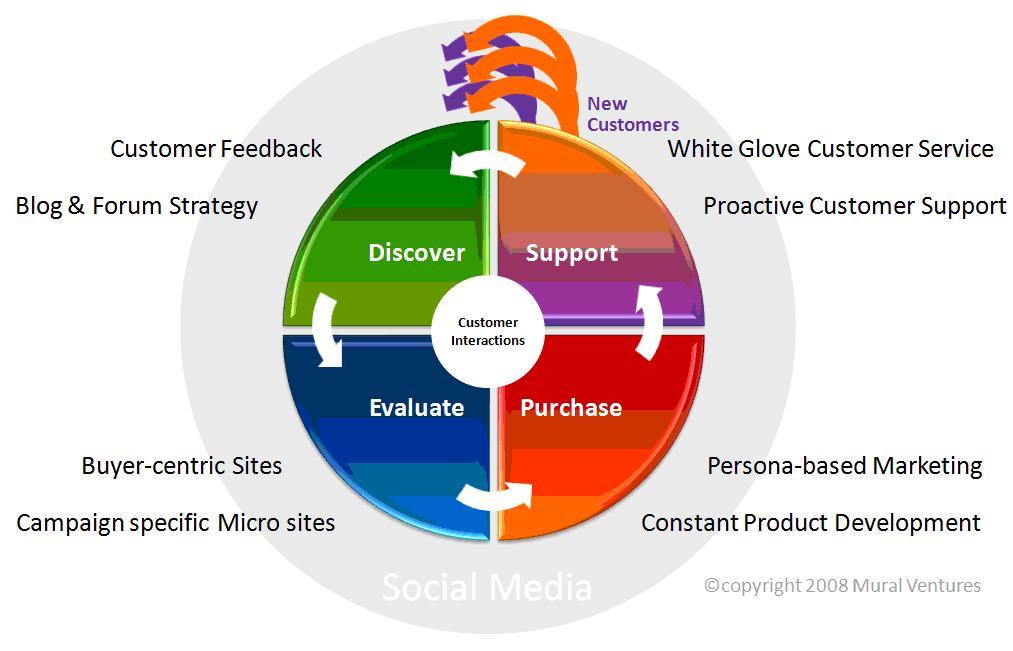 marketing 2.0-nuevo marketing de philip Kotler