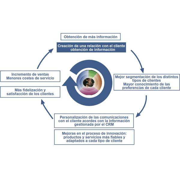 CRM y marketing relacional y fidelizacion clientes