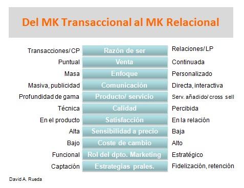 marketing relacional y transaccional diferencias