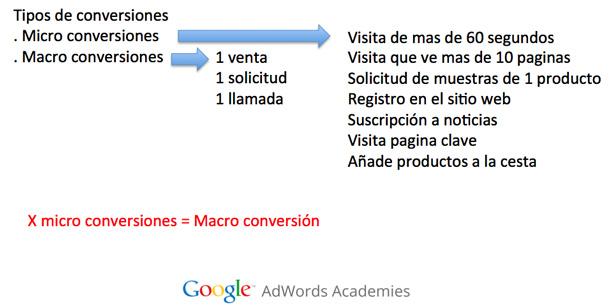 macro y microconversiones en marketing