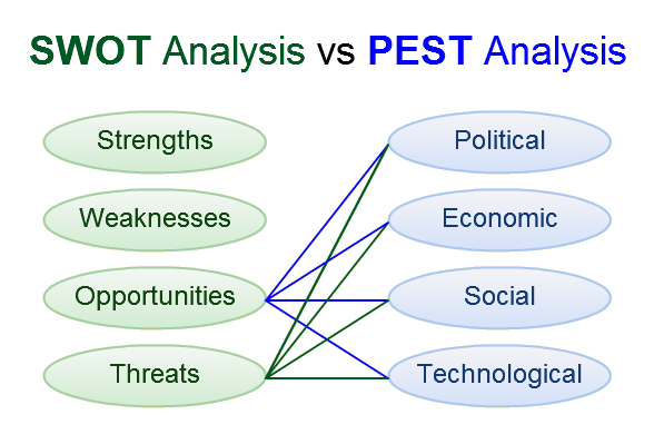 analisis Pest, analisi Foda, Dafo