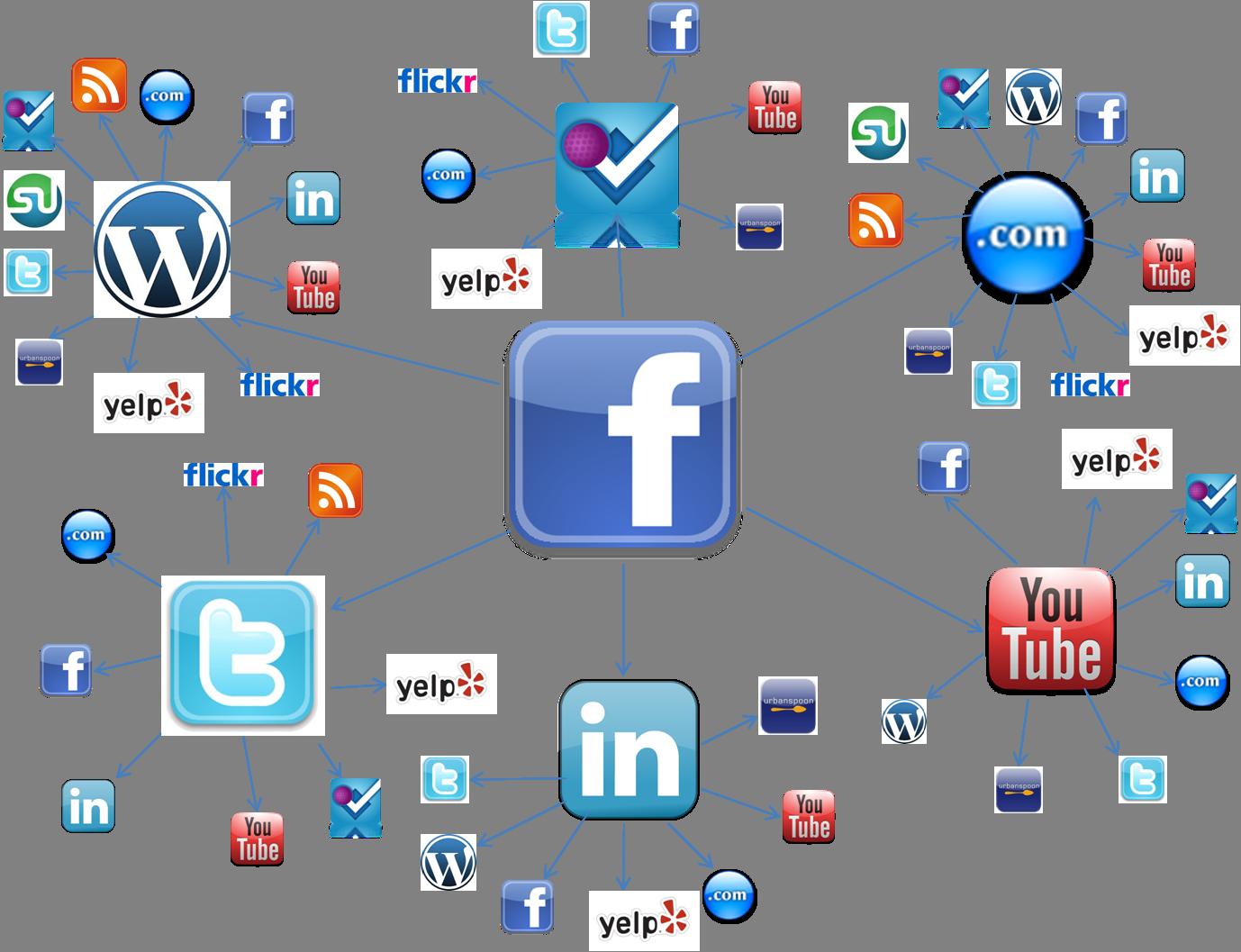 social media, mejores redes sociales
