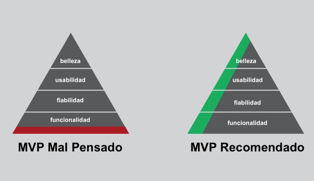 mvp ejemplos, producto minimo viable esquema