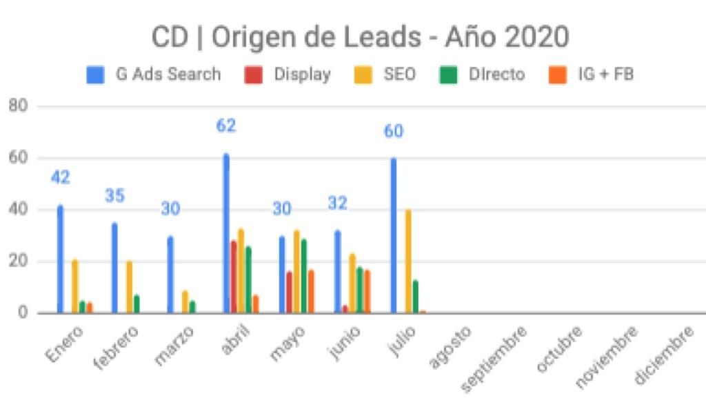 google charts, google charts español
