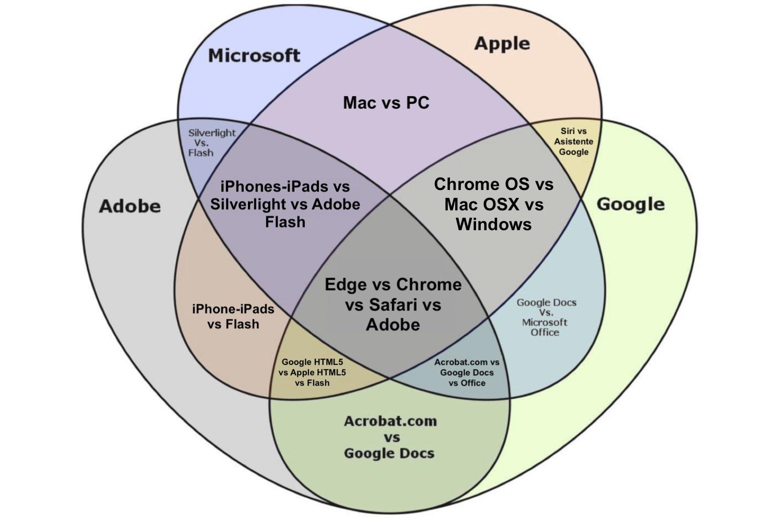 diagrama de venn, diagrama de venn ejemplos